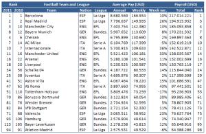 EU-Football-Salaries-2011-first-100
