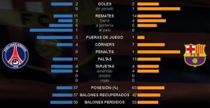 estad_sticas_PSG_2_2_FCB